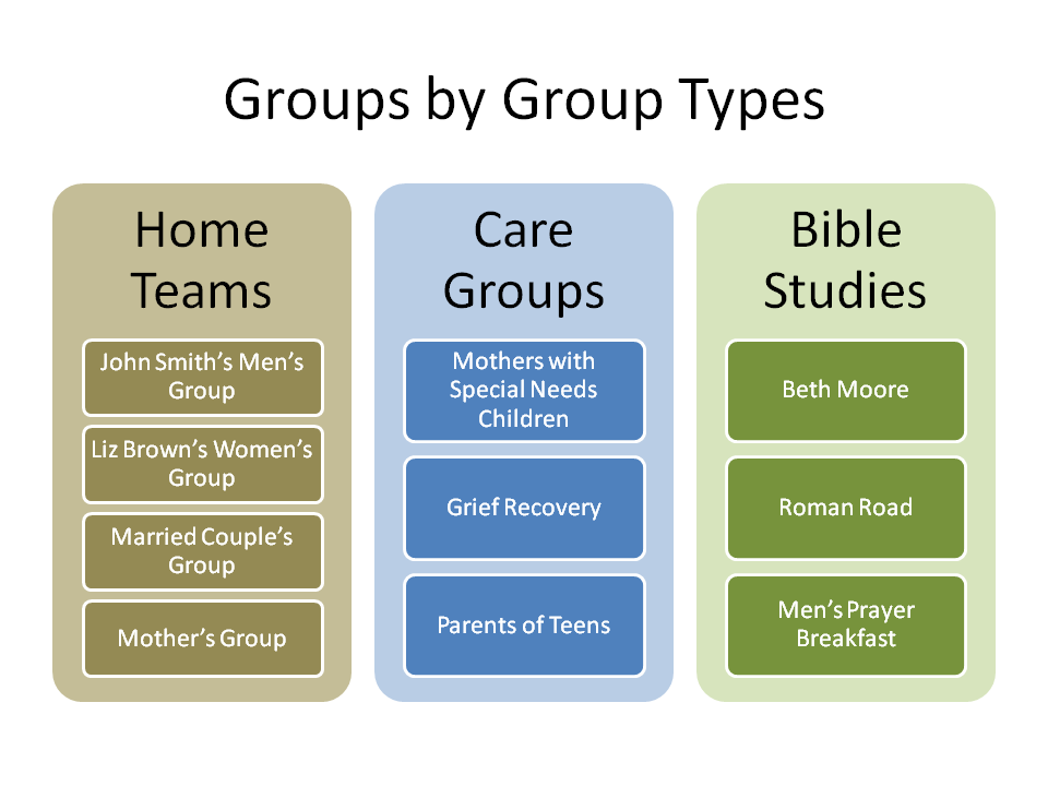 different types of groups in society Require the active participation of all sectors of society and all types of people   major groups and other stakeholders (mgos) continue to demonstrate a high.